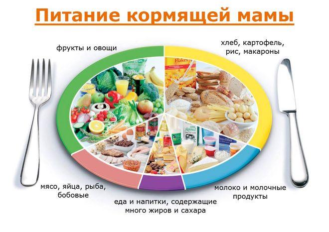 Гипоаллергенная диета: список продуктов, кормящим мамам, при крапивнице, атопическом дерматите, принципы, меню, отзывы