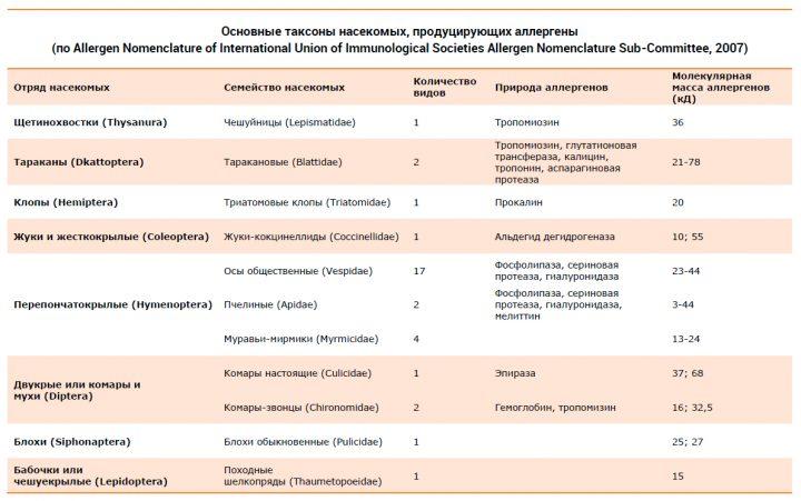 Основные таксоны насекомых, продуцирующих аллергены
