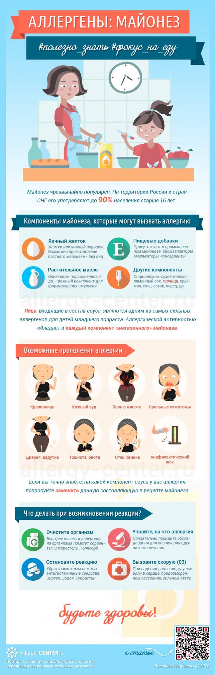 Карточка аллергена из статьи Аллергия на майонез: разбираем состав и возможные аллергены