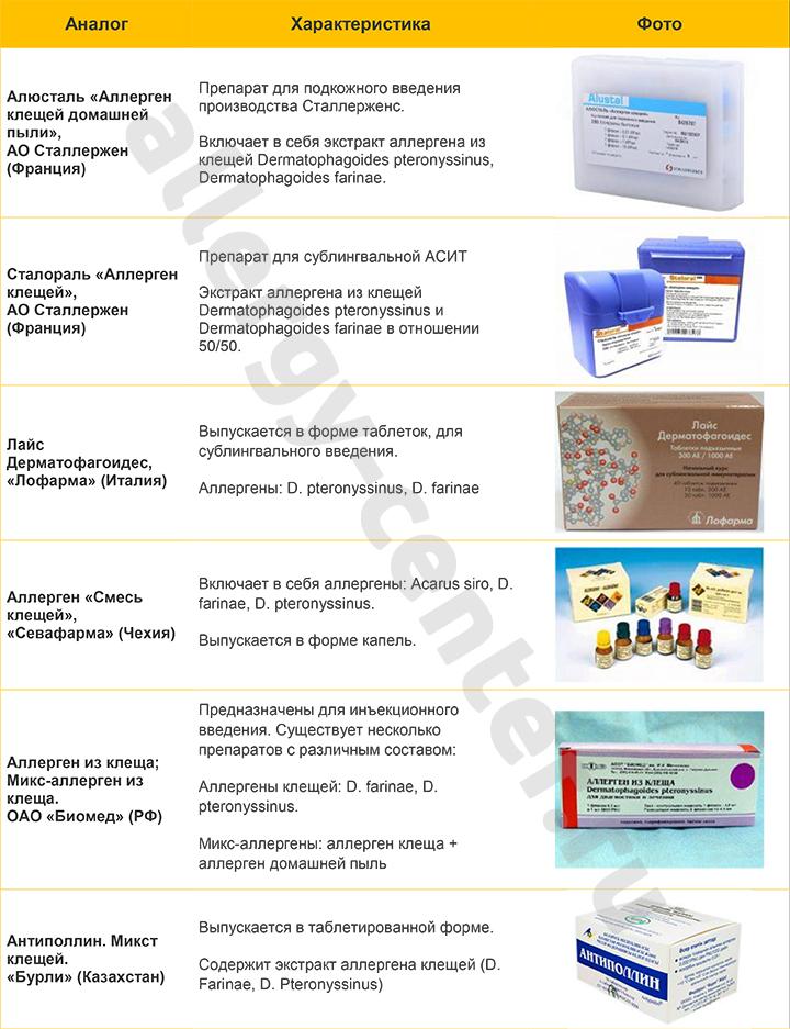 Аналоги аллергена клещей таблица