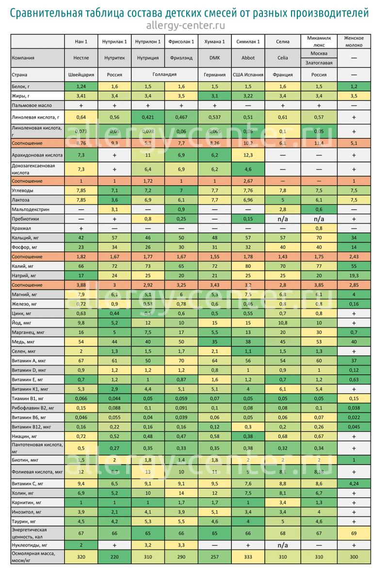 Сравнительная таблица смесей