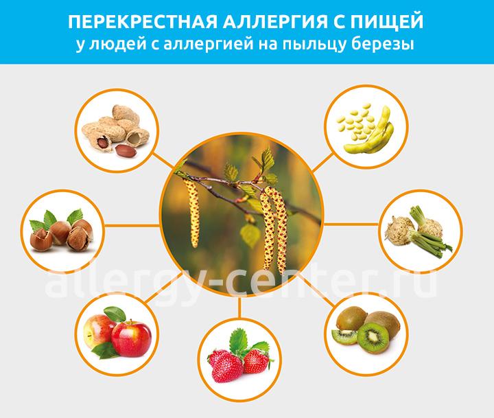 какие виды аллергии может локализоваться на подмышках