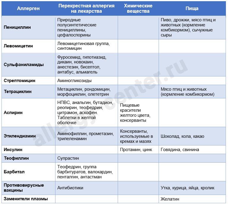 Таблица лекарственных перекрестных аллергенов