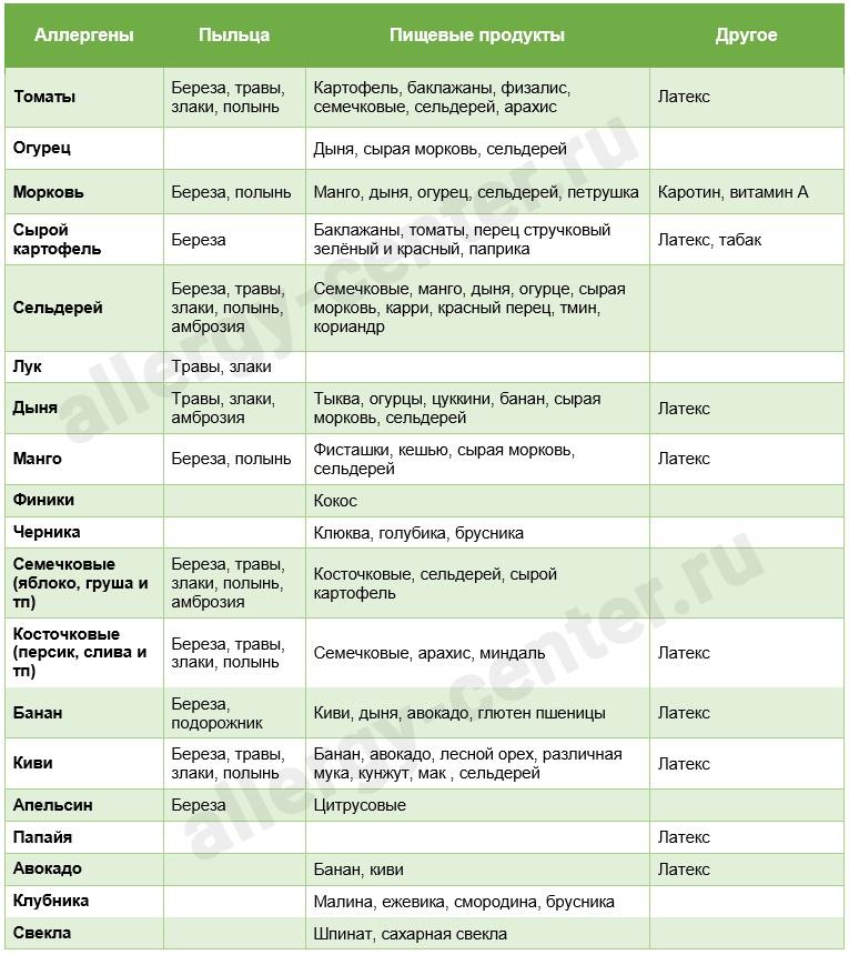 лекарства от аллергия высыпание на теле