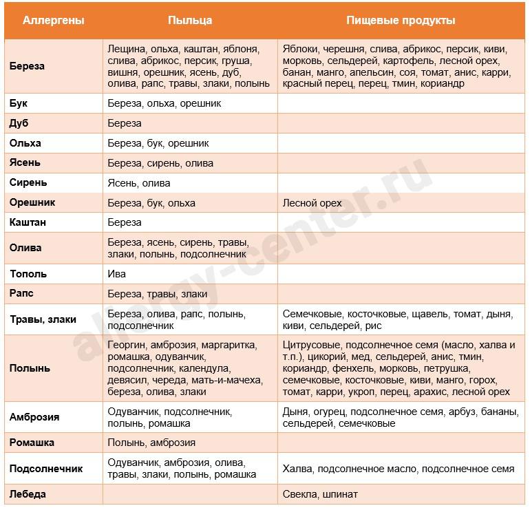 Таблица пыльцевых перекрестных аллергенов