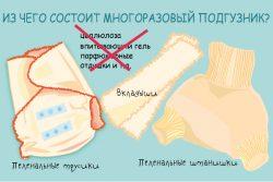 Многоразовые подгузники - из чего состоят