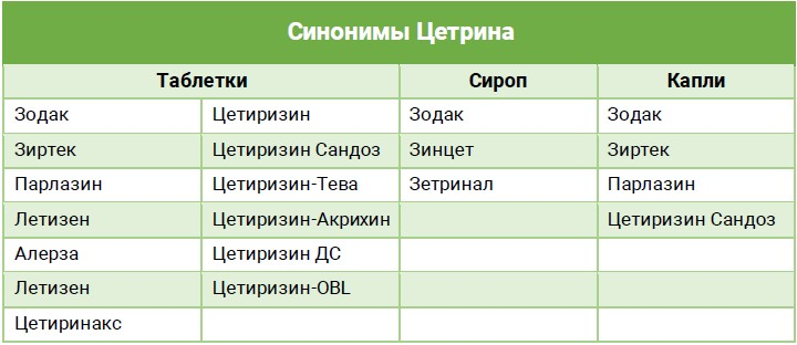 Синонимы Цетрина