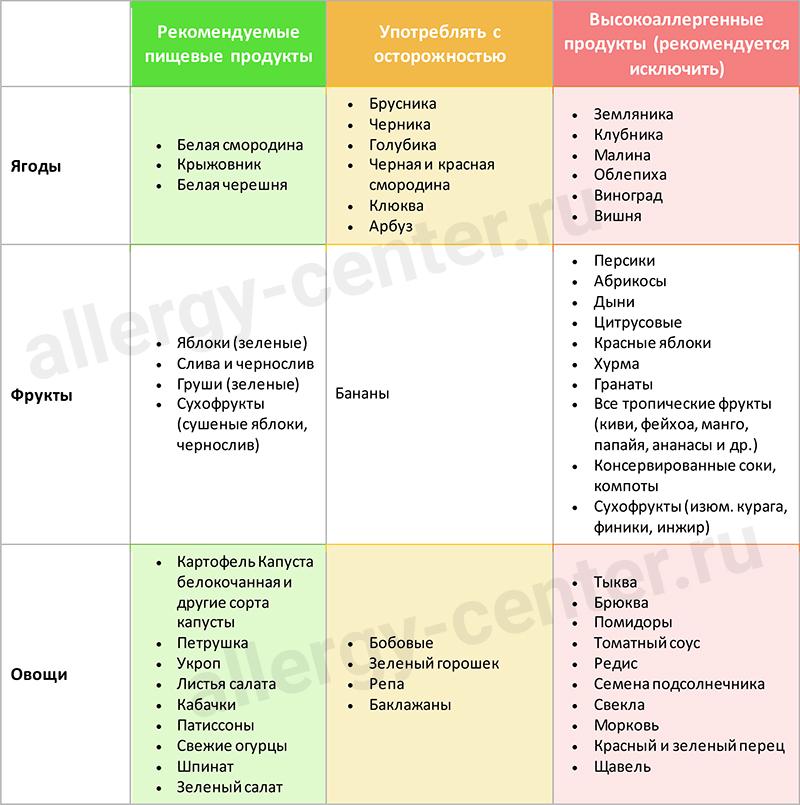 ГА диета союз педиатров-2