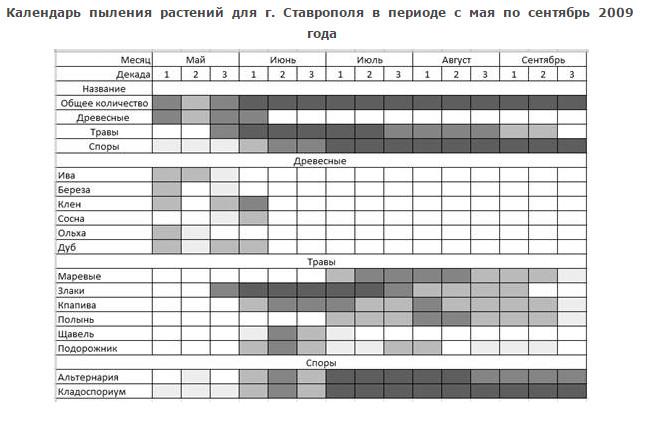 Ставропольский край календарь аллергика